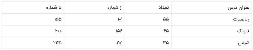 تعداد سوالات دفترچه کنکور ریاضی